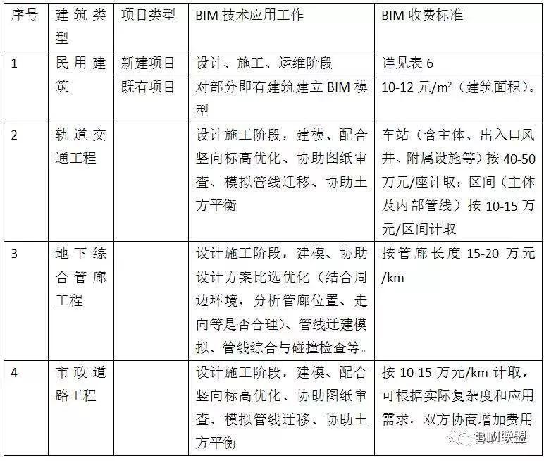 政策分析丨BIM收费标准汇总