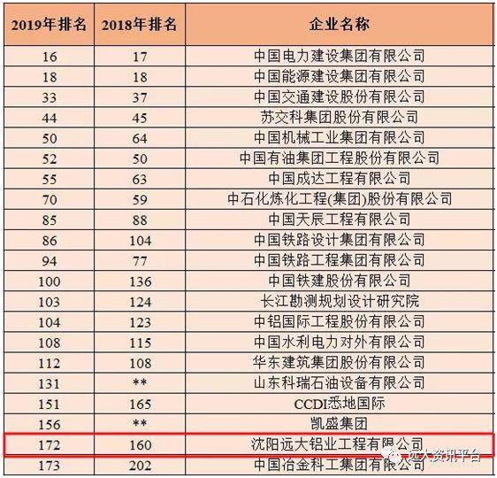 """2019年ENR榜单揭晓,沈阳远大连续6年成为""""全球唯一入选的幕墙企业"""""""