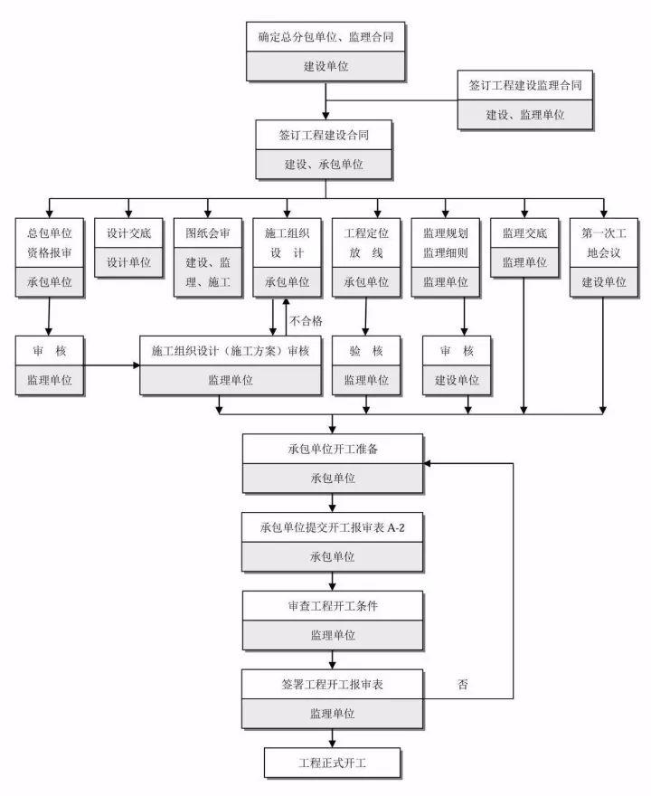24图!全过程工程咨询全流程图解